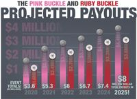 Ruby Buckle Projected Payout